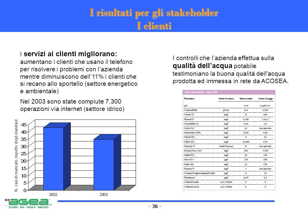 - 36 - I risultati per gli stakeholder I clienti I servizi ai clienti migliorano: aumentano i clienti che usano il telefono per risolvere i problemi c