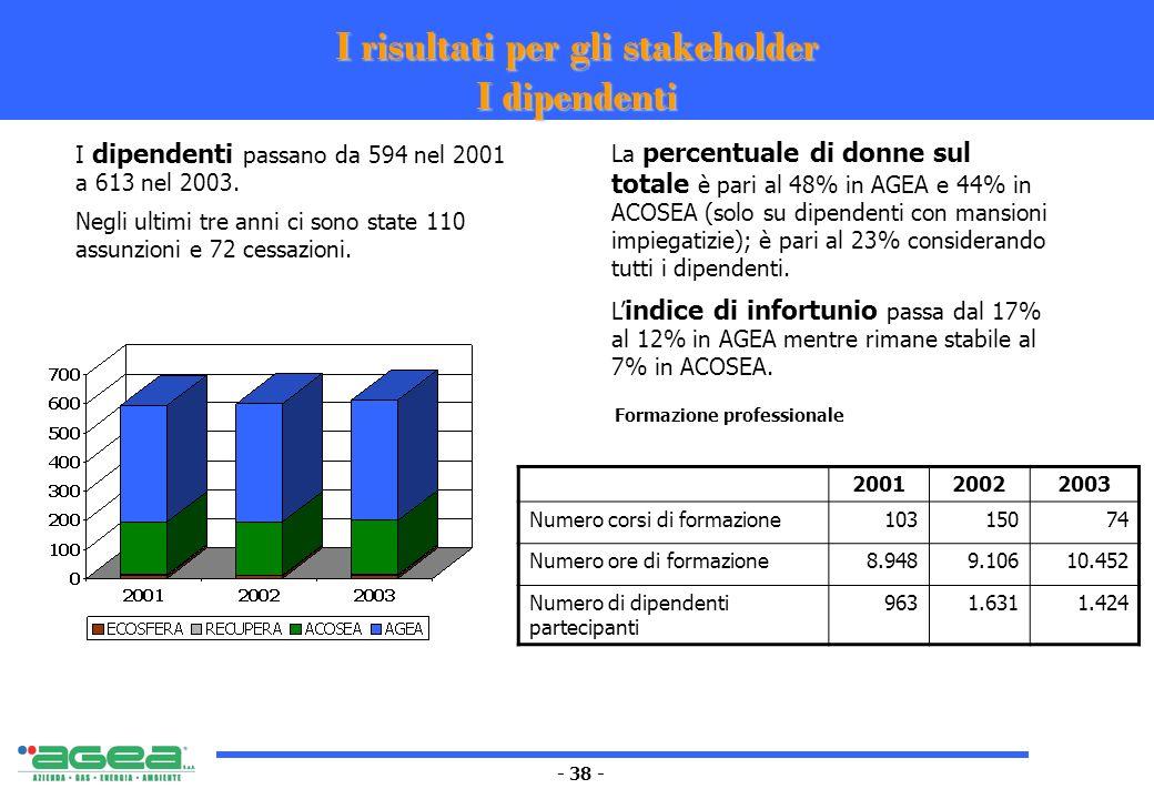 - 38 - I risultati per gli stakeholder I dipendenti I dipendenti passano da 594 nel 2001 a 613 nel 2003. Negli ultimi tre anni ci sono state 110 assun