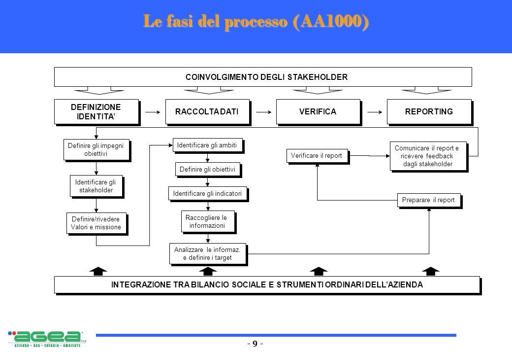 - 9 - Le fasi del processo (AA1000) DEFINIZIONE IDENTITA DEFINIZIONE IDENTITA RACCOLTA DATI VERIFICA REPORTING Identificare gli stakeholder Identifica
