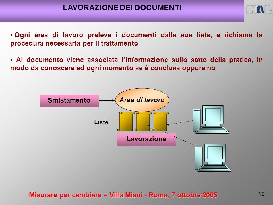 Misurare per cambiare – Villa Miani - Roma, 7 ottobre 2005 10 LAVORAZIONE DEI DOCUMENTI Ogni area di lavoro preleva i documenti dalla sua lista, e ric