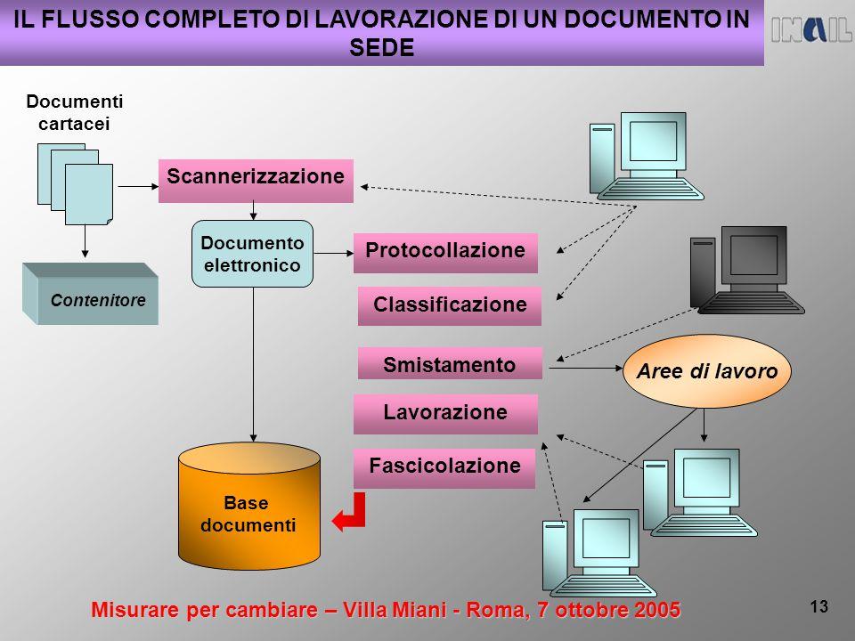 Misurare per cambiare – Villa Miani - Roma, 7 ottobre 2005 13 IL FLUSSO COMPLETO DI LAVORAZIONE DI UN DOCUMENTO IN SEDE Documenti cartacei Base docume