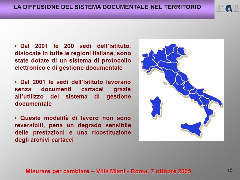 Misurare per cambiare – Villa Miani - Roma, 7 ottobre 2005 15 LA DIFFUSIONE DEL SISTEMA DOCUMENTALE NEL TERRITORIO Dal 2001 le 200 sedi dellIstituto,