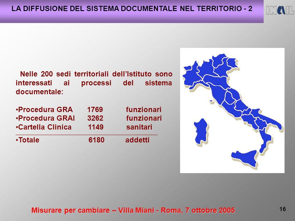 Misurare per cambiare – Villa Miani - Roma, 7 ottobre 2005 16 LA DIFFUSIONE DEL SISTEMA DOCUMENTALE NEL TERRITORIO - 2 Nelle 200 sedi territoriali dellIstituto sono interessati ai processi del sistema documentale: Procedura GRA 1769 funzionari Procedura GRAI 3262 funzionari Cartella Clinica 1149 sanitari _____________________________________________________________________________ Totale 6180 addetti