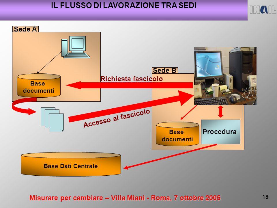 Misurare per cambiare – Villa Miani - Roma, 7 ottobre 2005 18 IL FLUSSO DI LAVORAZIONE TRA SEDI Base documenti Sede A Base documenti Sede B Richiesta