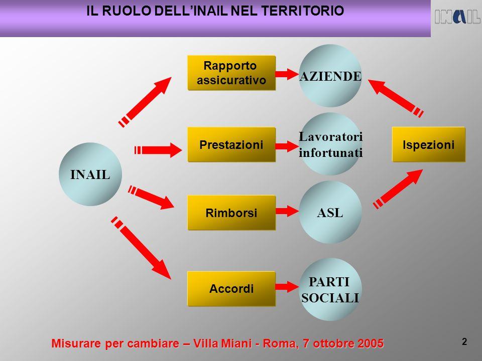 Misurare per cambiare – Villa Miani - Roma, 7 ottobre 2005 2 INAIL AZIENDE Rapporto assicurativo ASL Ispezioni IL RUOLO DELLINAIL NEL TERRITORIO PARTI