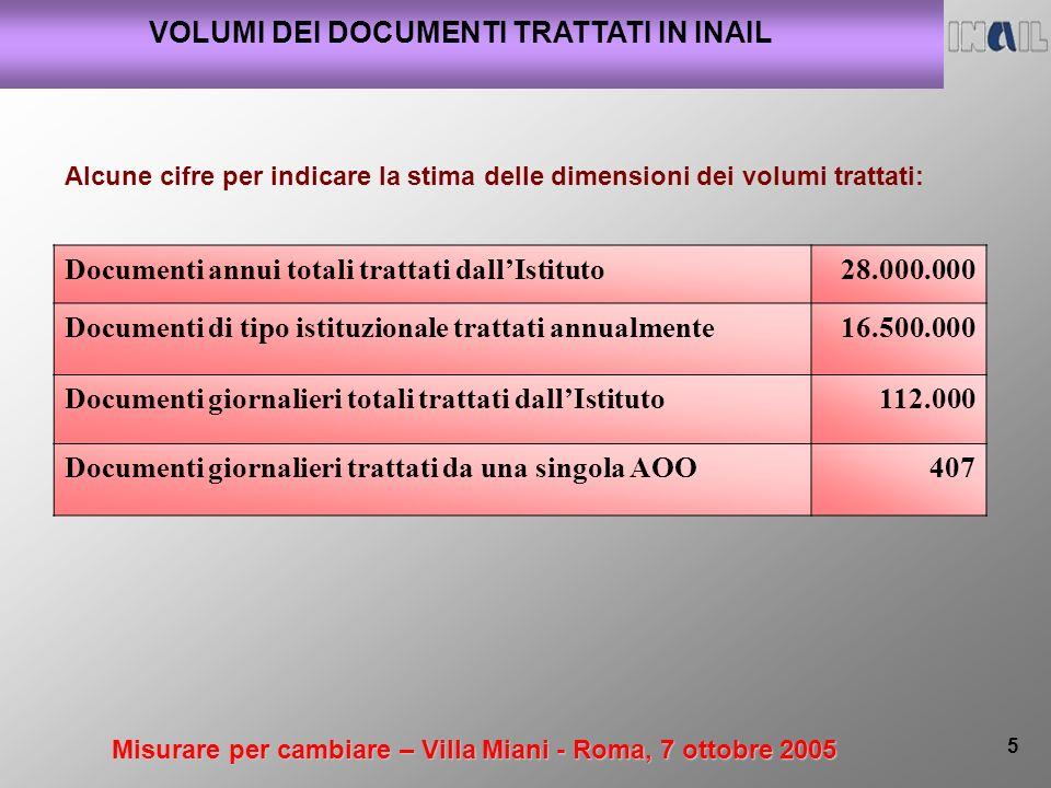 Misurare per cambiare – Villa Miani - Roma, 7 ottobre 2005 5 VOLUMI DEI DOCUMENTI TRATTATI IN INAIL Documenti annui totali trattati dallIstituto28.000