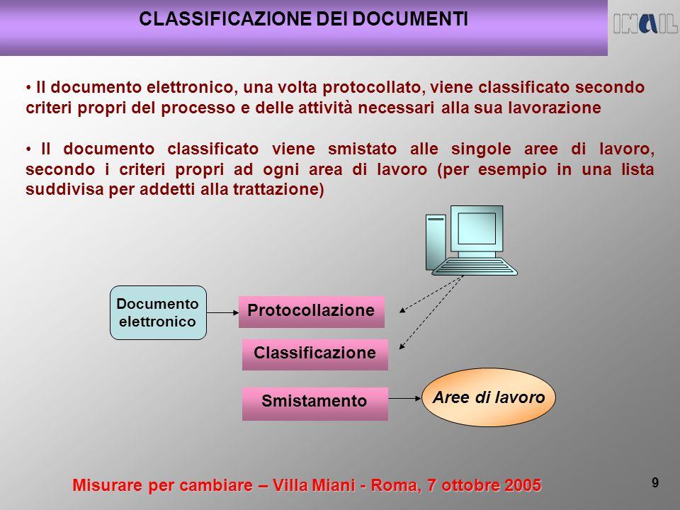 Misurare per cambiare – Villa Miani - Roma, 7 ottobre 2005 9 CLASSIFICAZIONE DEI DOCUMENTI Classificazione Protocollazione Smistamento Documento elett