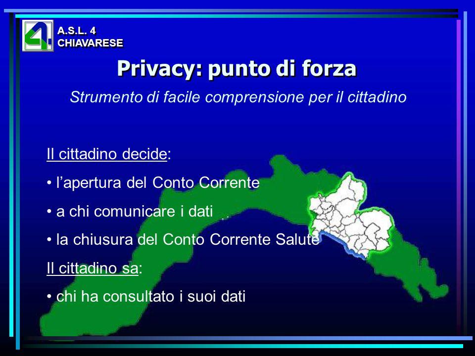Strumento di facile comprensione per il cittadino Il cittadino decide: lapertura del Conto Corrente a chi comunicare i dati la chiusura del Conto Corr