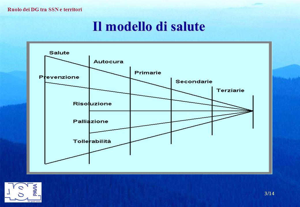 Ruolo dei DG tra SSN e territori 3/14 Il modello di salute