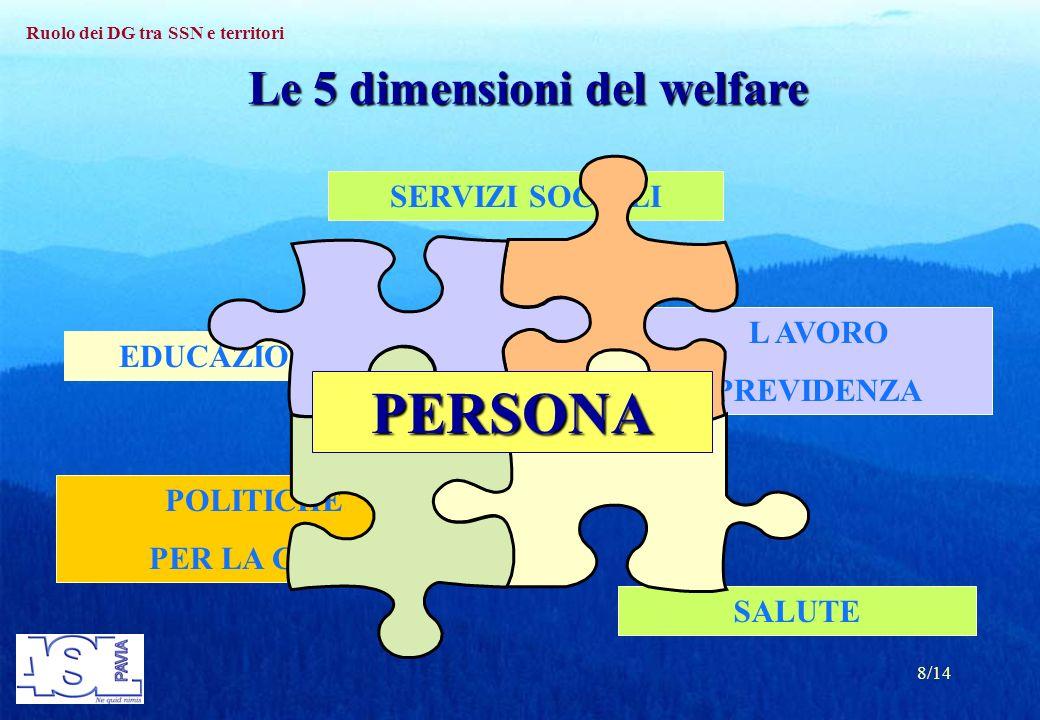 Ruolo dei DG tra SSN e territori 8/14 SERVIZI SOCIALI EDUCAZIONE L AVORO PREVIDENZA POLITICHE PER LA CASA SALUTE Le 5 dimensioni del welfare PERSONA
