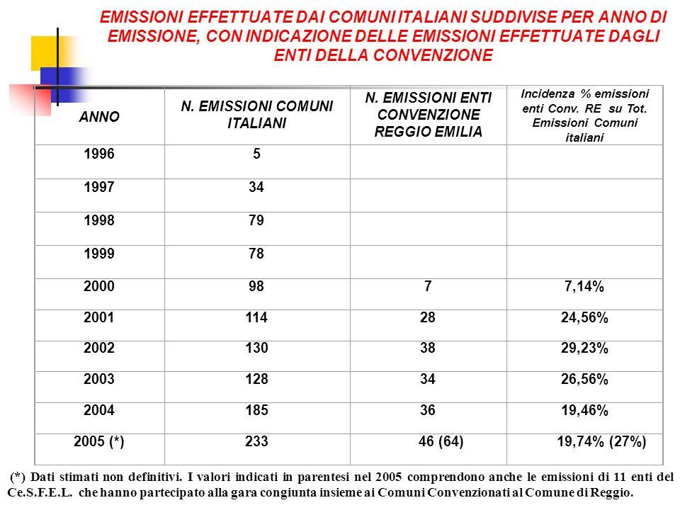 EMISSIONI EFFETTUATE DAI COMUNI ITALIANI SUDDIVISE PER ANNO DI EMISSIONE, CON INDICAZIONE DELLE EMISSIONI EFFETTUATE DAGLI ENTI DELLA CONVENZIONE ANNO N.