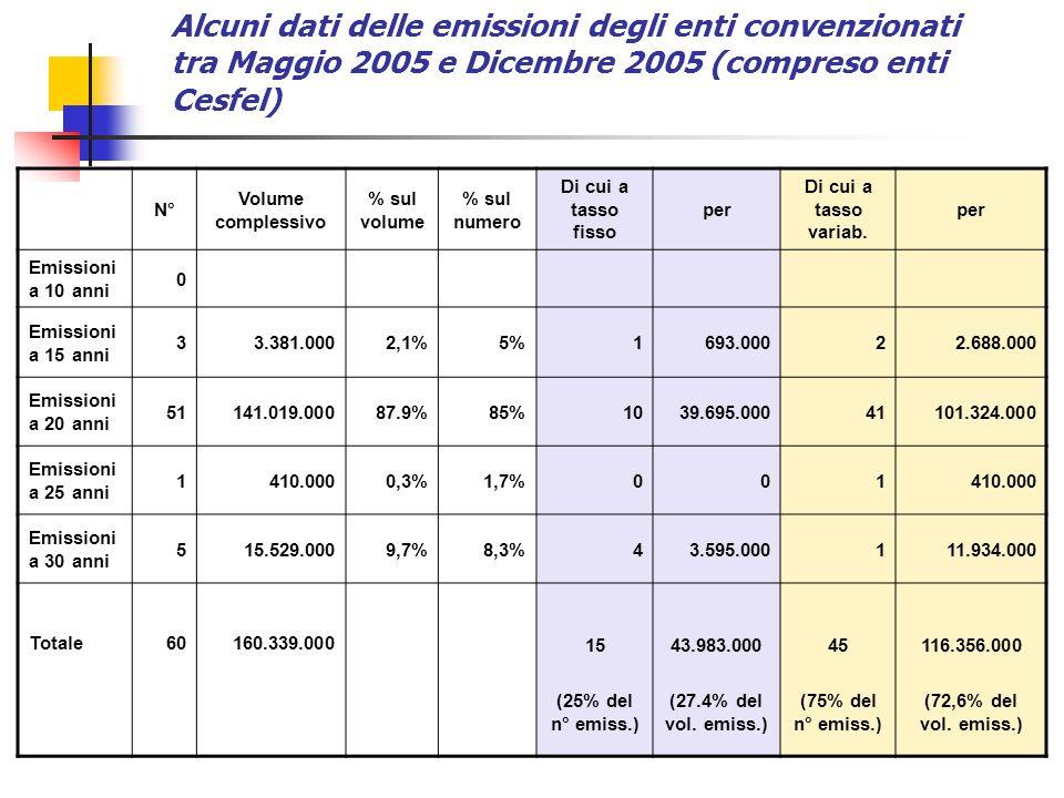 N° Volume complessivo % sul volume % sul numero Di cui a tasso fisso per Di cui a tasso variab. per Emissioni a 10 anni 0 Emissioni a 15 anni 33.381.0