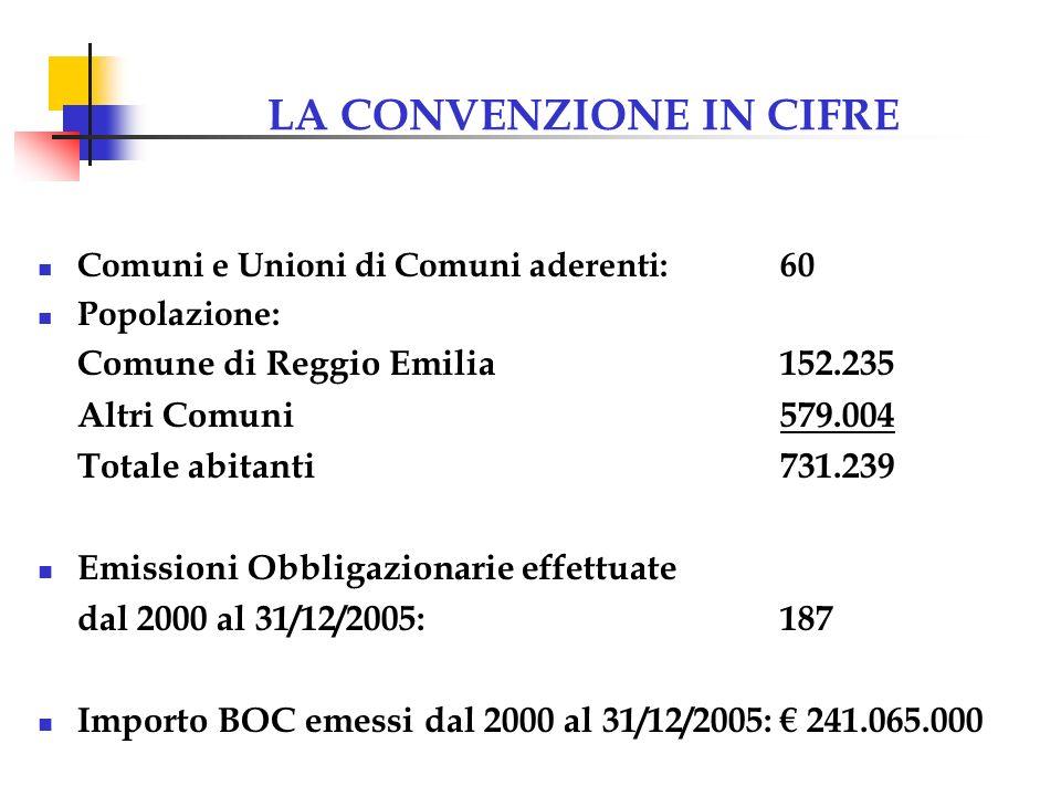 LA CONVENZIONE IN CIFRE Comuni e Unioni di Comuni aderenti:60 Popolazione: Comune di Reggio Emilia152.235 Altri Comuni579.004 Totale abitanti731.239 Emissioni Obbligazionarie effettuate dal 2000 al 31/12/2005:187 Importo BOC emessi dal 2000 al 31/12/2005: 241.065.000