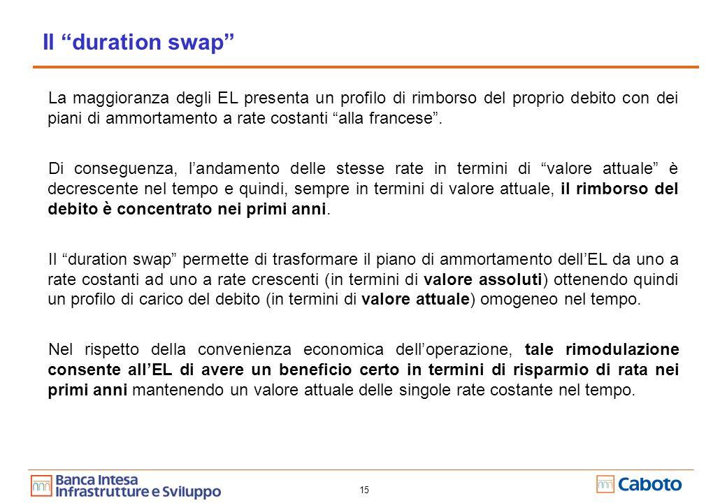 15 Il duration swap La maggioranza degli EL presenta un profilo di rimborso del proprio debito con dei piani di ammortamento a rate costanti alla francese.