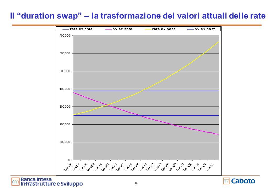 16 Il duration swap – la trasformazione dei valori attuali delle rate