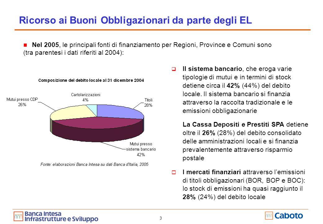 3 Ricorso ai Buoni Obbligazionari da parte degli EL Il sistema bancario, che eroga varie tipologie di mutui e in termini di stock detiene circa il 42% (44%) del debito locale.