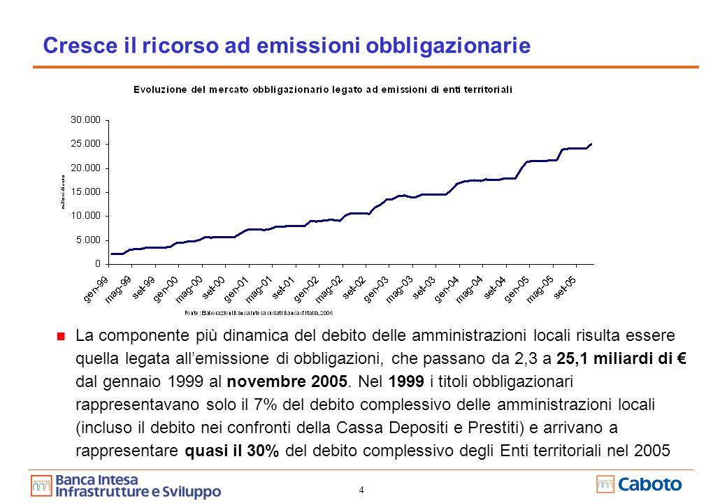 4 Cresce il ricorso ad emissioni obbligazionarie La componente più dinamica del debito delle amministrazioni locali risulta essere quella legata allemissione di obbligazioni, che passano da 2,3 a 25,1 miliardi di dal gennaio 1999 al novembre 2005.
