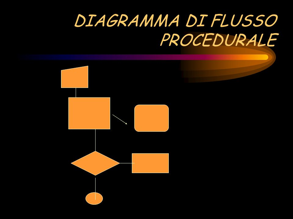DIAGRAMMA DI FLUSSO PROCEDURALE