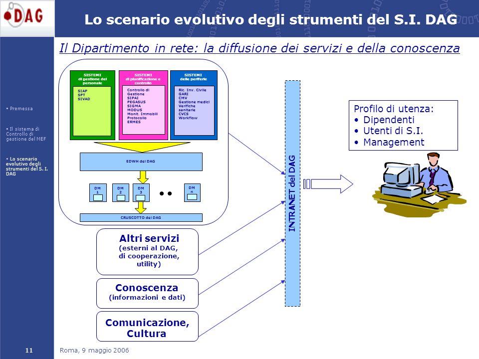 Roma, 9 maggio 200611 Profilo di utenza: Dipendenti Utenti di S.I.