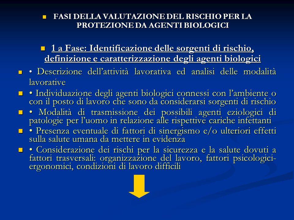 FASI DELLA VALUTAZIONE DEL RISCHIO PER LA PROTEZIONE DA AGENTI BIOLOGICI FASI DELLA VALUTAZIONE DEL RISCHIO PER LA PROTEZIONE DA AGENTI BIOLOGICI 1 a