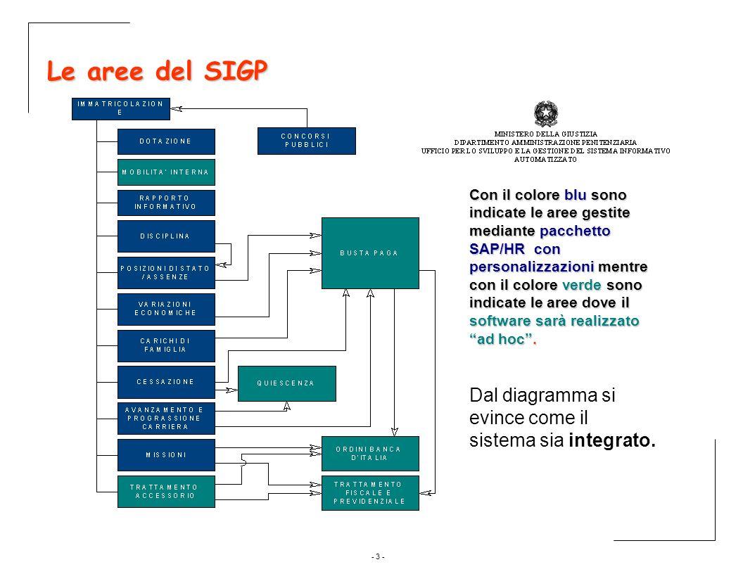 - 3 - Le aree del SIGP Con il colore blu sono indicate le aree gestite mediante pacchetto SAP/HR con personalizzazioni mentre con il colore verde sono