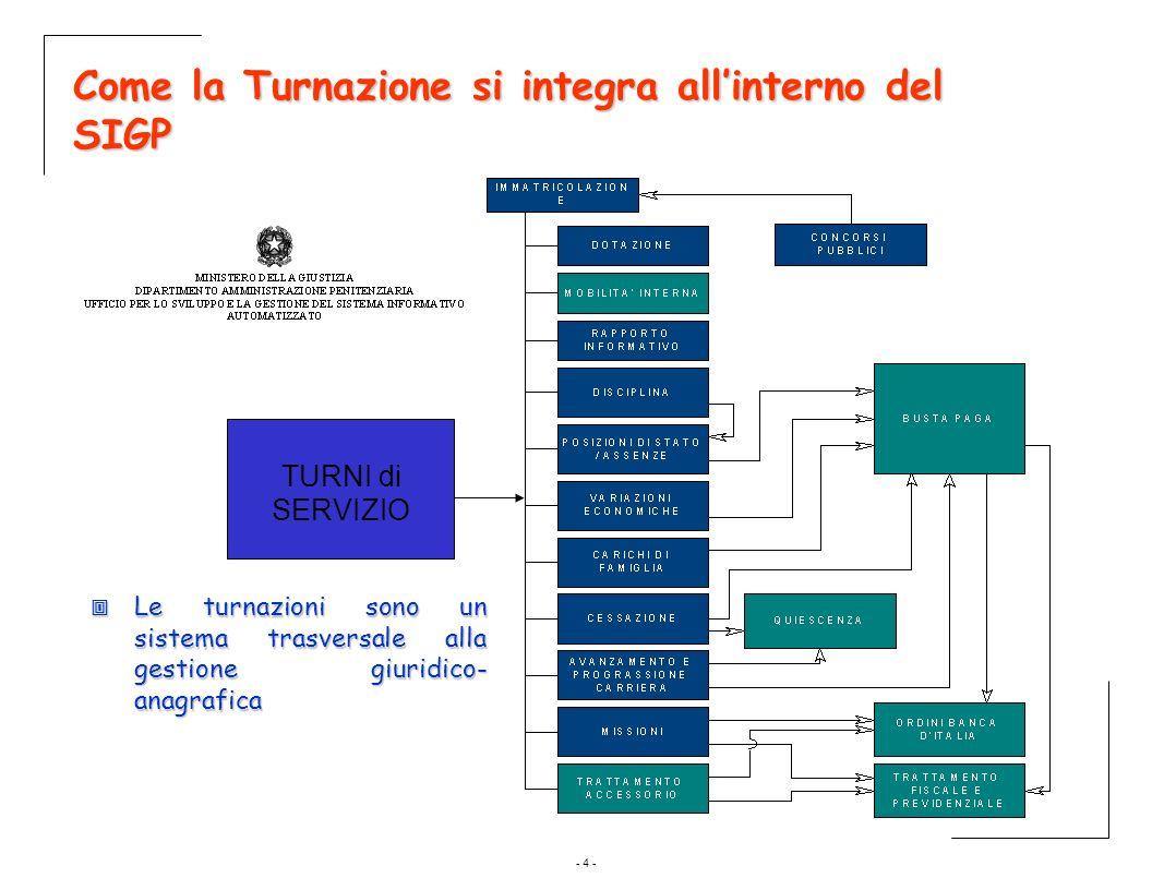 - 4 - Come la Turnazione si integra allinterno del SIGP TURNI di SERVIZIO Le turnazioni sono un sistema trasversale alla gestione giuridico- anagrafic