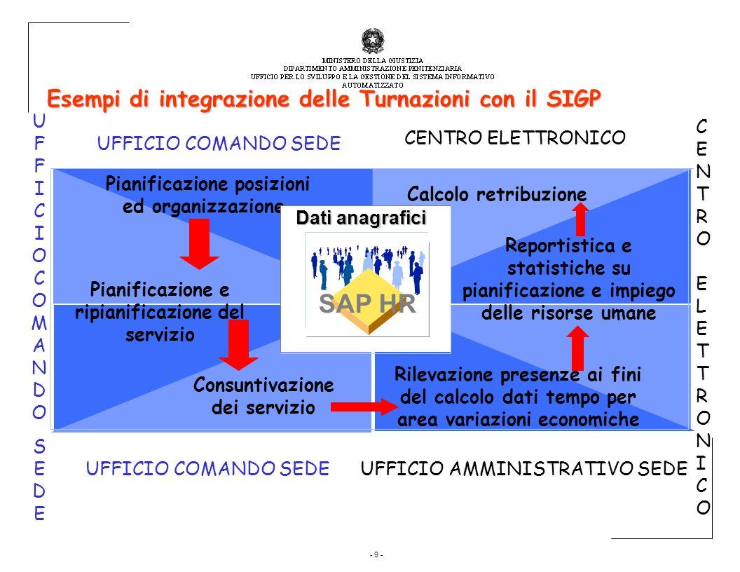 - 9 - Esempi di integrazione delle Turnazioni con il SIGP Calcolo retribuzione Pianificazione posizioni ed organizzazione Rilevazione presenze ai fini