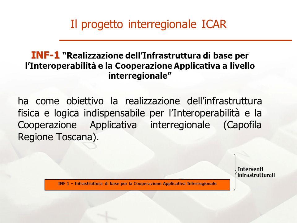 INF-1 INF-1 Realizzazione dellInfrastruttura di base per lInteroperabilità e la Cooperazione Applicativa a livello interregionale ha come obiettivo la realizzazione dellinfrastruttura fisica e logica indispensabile per lInteroperabilità e la Cooperazione Applicativa interregionale (Capofila Regione Toscana).