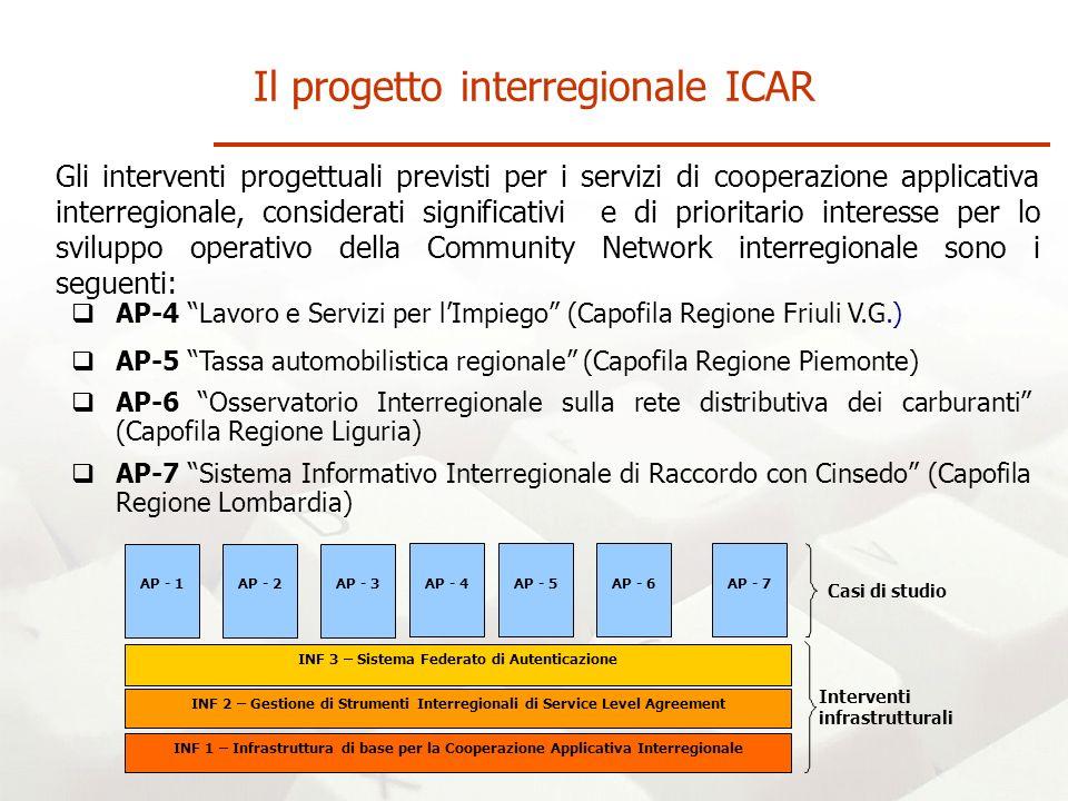 Il progetto interregionale ICAR Gli interventi progettuali previsti per i servizi di cooperazione applicativa interregionale, considerati significativi e di prioritario interesse per lo sviluppo operativo della Community Network interregionale sono i seguenti: INF 2 – Gestione di Strumenti Interregionali di Service Level Agreement INF 3 – Sistema Federato di Autenticazione INF 1 – Infrastruttura di base per la Cooperazione Applicativa Interregionale Interventi infrastrutturali Casi di studio AP - 2AP - 1AP - 3 AP-4 Lavoro e Servizi per lImpiego (Capofila Regione Friuli V.G.) AP - 4 AP-5 Tassa automobilistica regionale (Capofila Regione Piemonte) AP - 5 AP-6 Osservatorio Interregionale sulla rete distributiva dei carburanti (Capofila Regione Liguria) AP - 6 AP-7 Sistema Informativo Interregionale di Raccordo con Cinsedo (Capofila Regione Lombardia) AP - 7