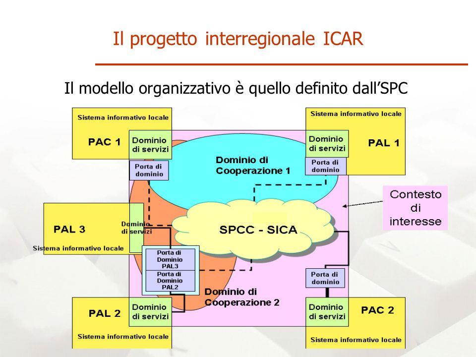 Il modello organizzativo è quello definito dallSPC Il progetto interregionale ICAR