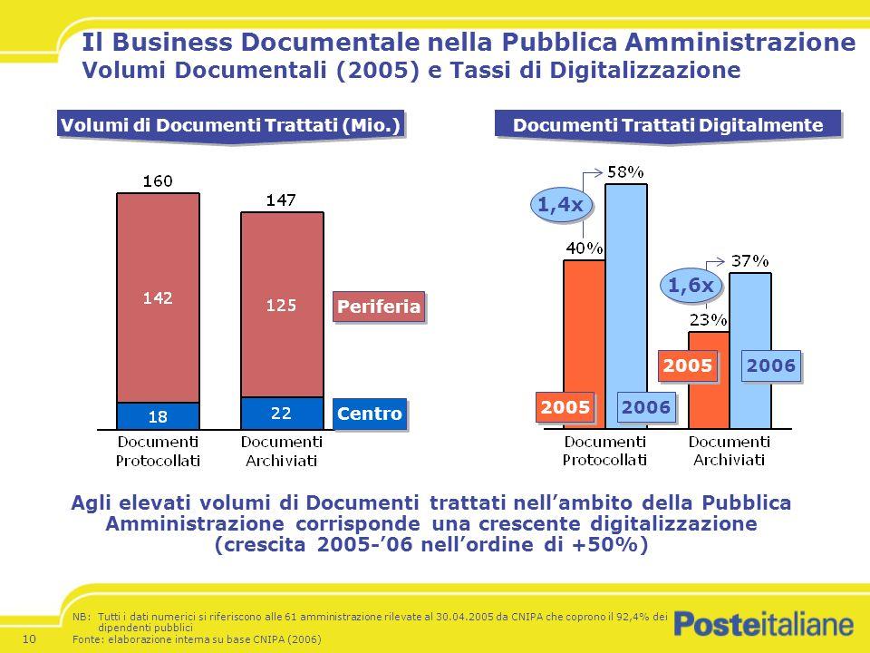 10 Il Business Documentale nella Pubblica Amministrazione Volumi Documentali (2005) e Tassi di Digitalizzazione Centro Periferia Volumi di Documenti Trattati (Mio.) 2005 2006 Documenti Trattati Digitalmente 2005 2006 1,4x 1,6x Agli elevati volumi di Documenti trattati nellambito della Pubblica Amministrazione corrisponde una crescente digitalizzazione (crescita 2005-06 nellordine di +50%) NB: Tutti i dati numerici si riferiscono alle 61 amministrazione rilevate al 30.04.2005 da CNIPA che coprono il 92,4% dei dipendenti pubblici Fonte: elaborazione interna su base CNIPA (2006)