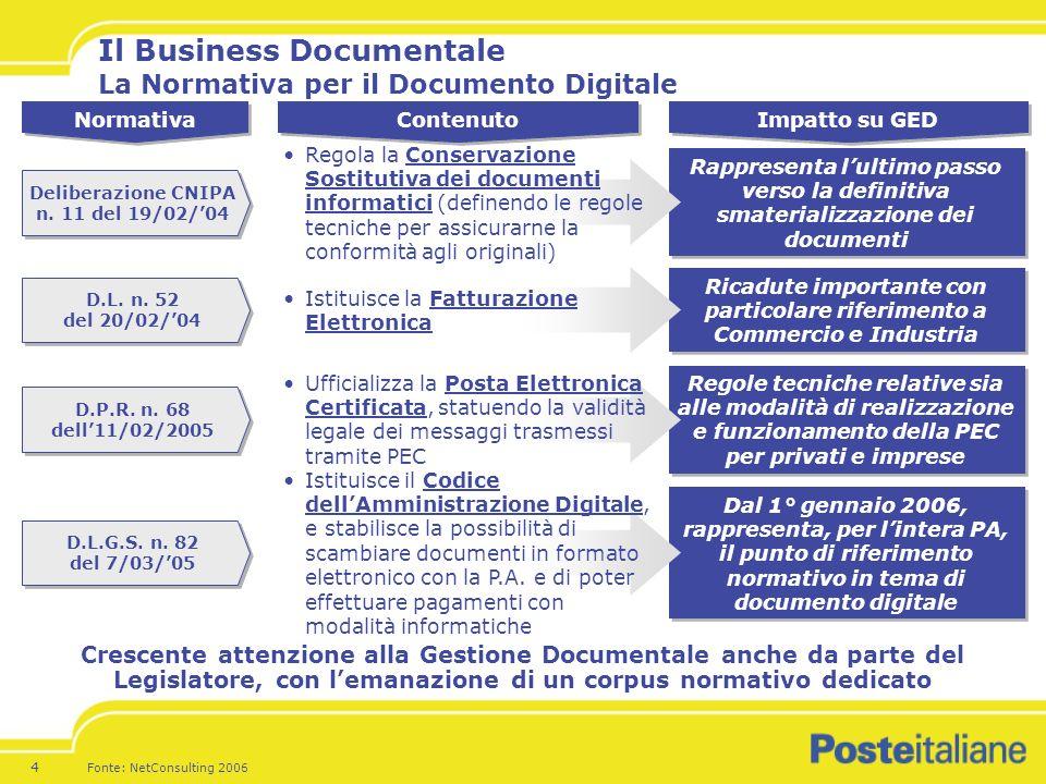 4 Il Business Documentale La Normativa per il Documento Digitale Fonte: NetConsulting 2006 Normativa Contenuto Impatto su GED Rappresenta lultimo passo verso la definitiva smaterializzazione dei documenti Deliberazione CNIPA n.