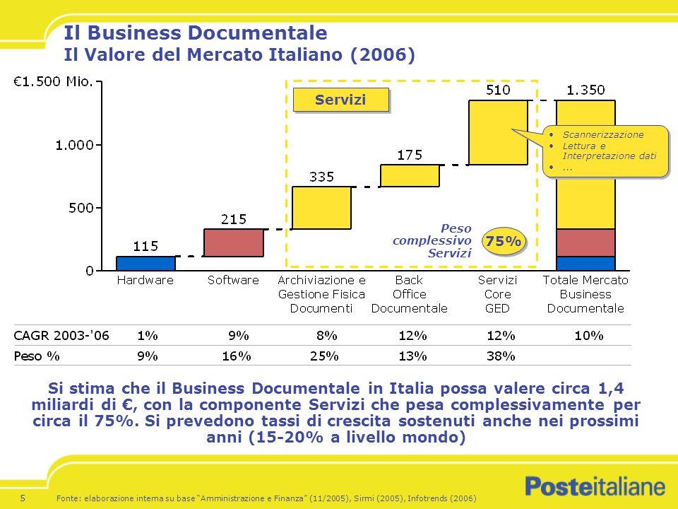 5 Il Business Documentale Il Valore del Mercato Italiano (2006) Fonte: elaborazione interna su base Amministrazione e Finanza (11/2005), Sirmi (2005), Infotrends (2006) Si stima che il Business Documentale in Italia possa valere circa 1,4 miliardi di, con la componente Servizi che pesa complessivamente per circa il 75%.