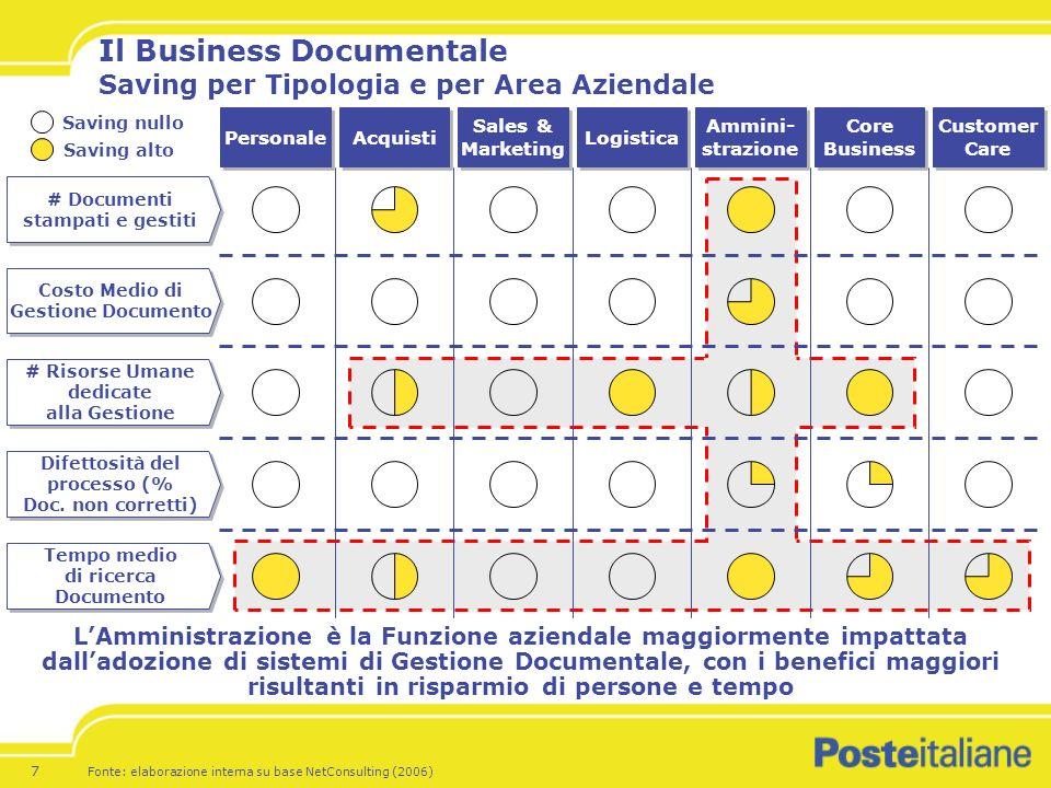 18 A.B. LOfferta Mail Room di Poste Italiane A. Modello In-House del Cliente: Esempio P.A.