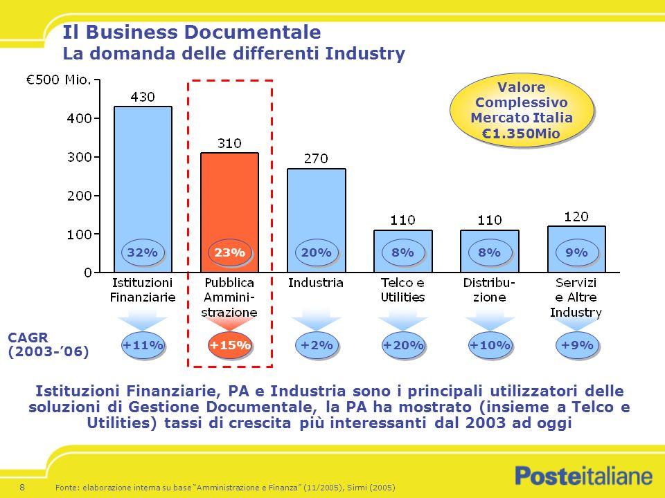 8 Il Business Documentale La domanda delle differenti Industry Istituzioni Finanziarie, PA e Industria sono i principali utilizzatori delle soluzioni di Gestione Documentale, la PA ha mostrato (insieme a Telco e Utilities) tassi di crescita più interessanti dal 2003 ad oggi +11% +15% +2% +20% +10% +9% CAGR (2003-06) Fonte: elaborazione interna su base Amministrazione e Finanza (11/2005), Sirmi (2005) 32% 23% 20% 8% 9% Valore Complessivo Mercato Italia 1.350Mio Valore Complessivo Mercato Italia 1.350Mio