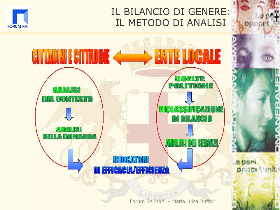 Forum PA 2005 – Maria Luisa Buffo IL BILANCIO DI GENERE: IL METODO DI ANALISI