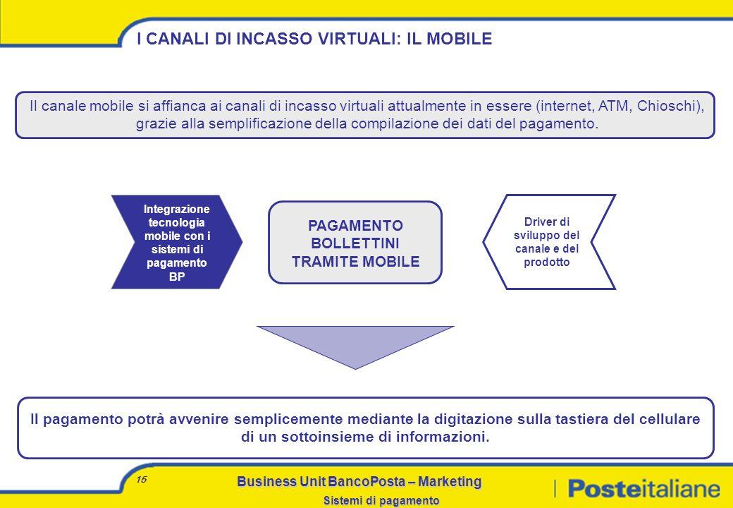 Business Unit BancoPosta – Marketing Sistemi di pagamento 14 AGENDA Il bollettino: il successo di un sistema di incasso Bollettino e P.A. I canali esi
