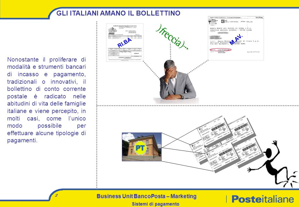 Business Unit BancoPosta – Marketing Sistemi di pagamento 1 AGENDA Il bollettino: il successo di un sistema di incasso Bollettino e P.A. I canali esis