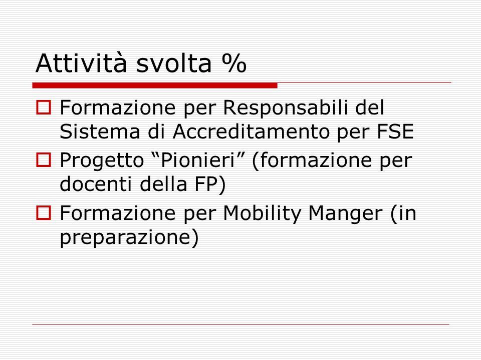 Attività svolta % Formazione per Responsabili del Sistema di Accreditamento per FSE Progetto Pionieri (formazione per docenti della FP) Formazione per Mobility Manger (in preparazione)