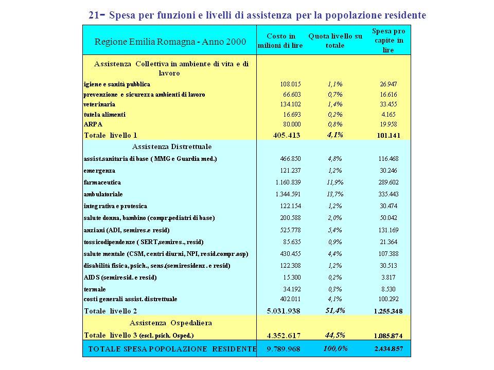 21 - Spesa per funzioni e livelli di assistenza per la popolazione residente Regione Emilia Romagna - Anno 2000