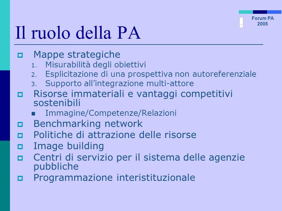 Forum PA 2005 Il ruolo della PA Mappe strategiche 1. Misurabilità degli obiettivi 2. Esplicitazione di una prospettiva non autoreferenziale 3. Support