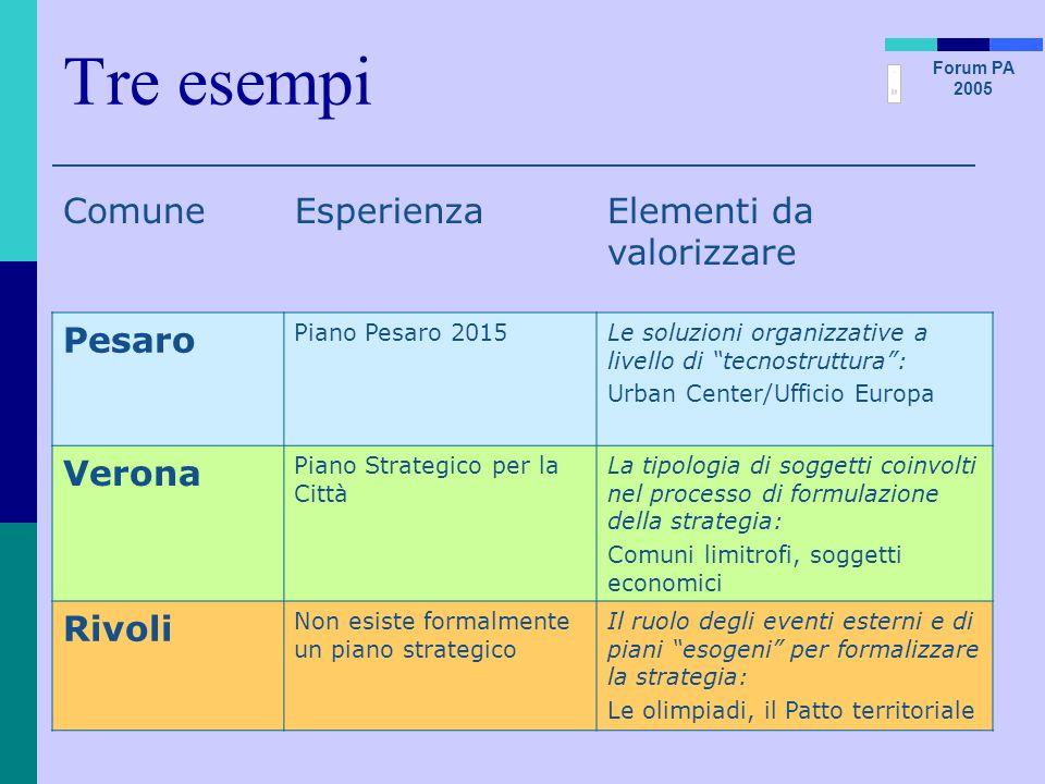 Forum PA 2005 Tre esempi ComuneEsperienzaElementi da valorizzare Pesaro Piano Pesaro 2015Le soluzioni organizzative a livello di tecnostruttura: Urban