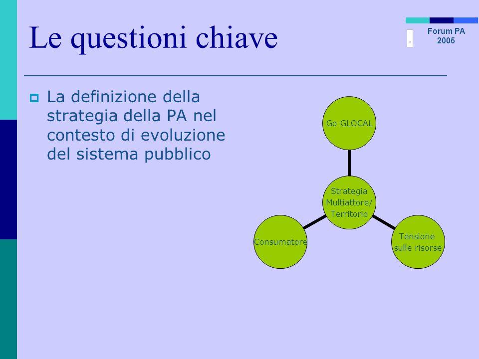 Forum PA 2005 Le questioni chiave La definizione della strategia della PA nel contesto di evoluzione del sistema pubblico Strategia Multiattore/ Terri