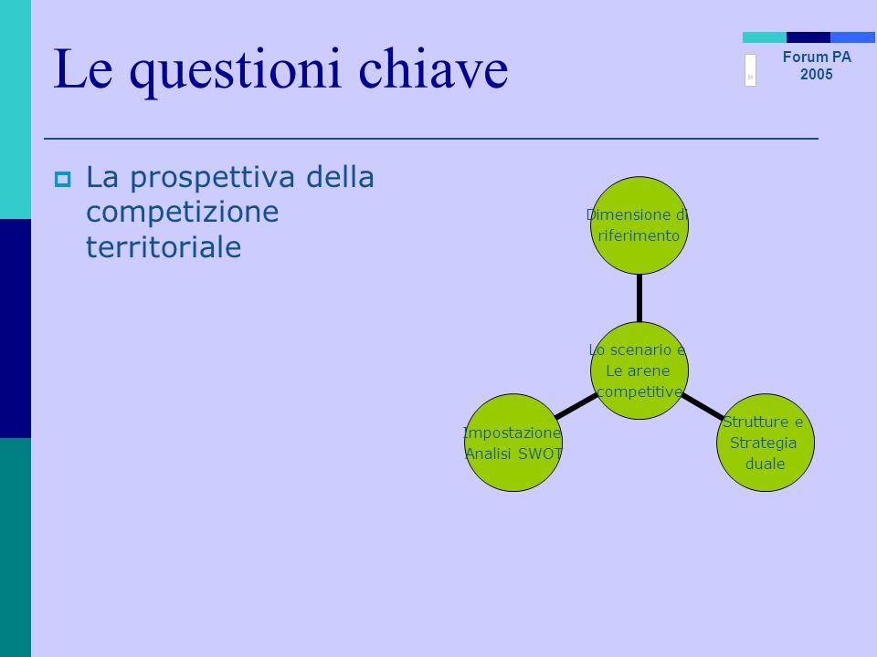 Forum PA 2005 Le questioni chiave La prospettiva della competizione territoriale Lo scenario e Le arene competitive Dimensione di riferimento Struttur