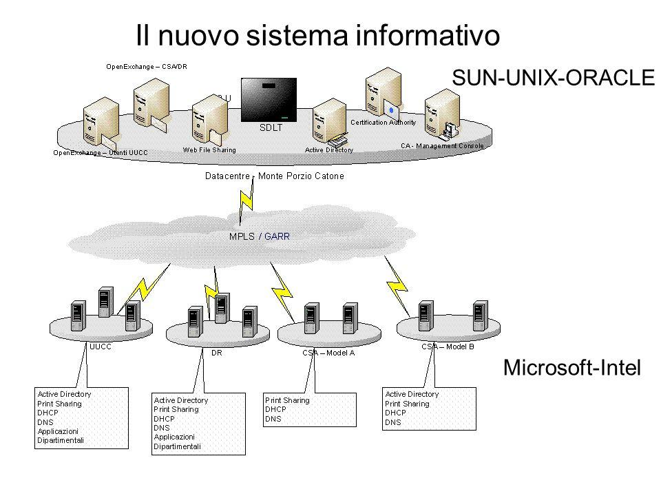 Il nuovo sistema informativo SUN-UNIX-ORACLE Microsoft-Intel