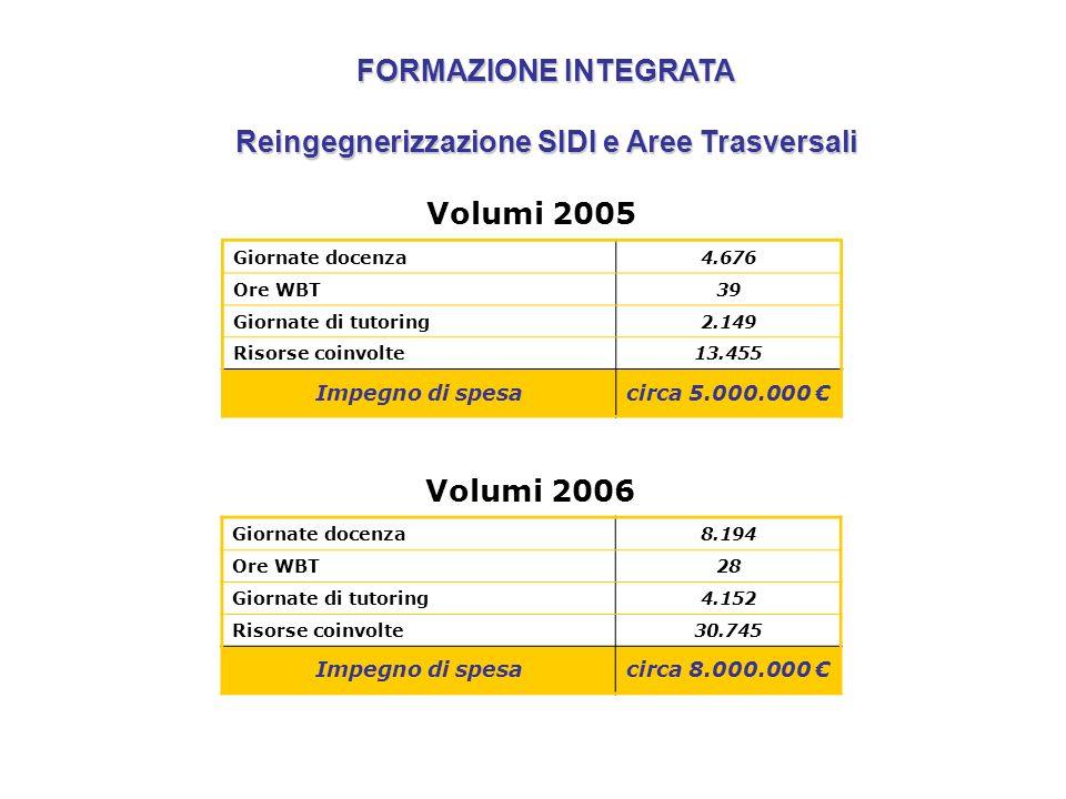 Volumi 2005 Giornate docenza4.676 Ore WBT39 Giornate di tutoring2.149 Risorse coinvolte13.455 Impegno di spesacirca 5.000.000 FORMAZIONE INTEGRATA Rei