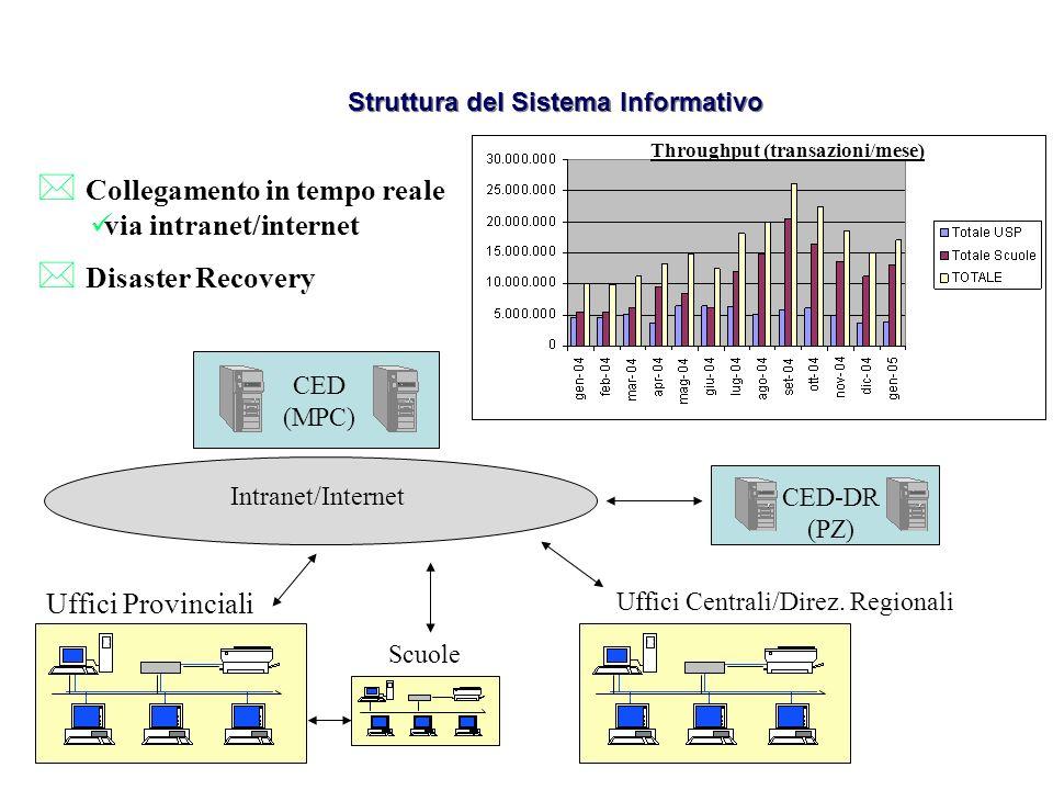 Struttura del Sistema Informativo CED (MPC) Collegamento in tempo reale via intranet/internet Intranet/Internet Uffici Provinciali Scuole Uffici Centr