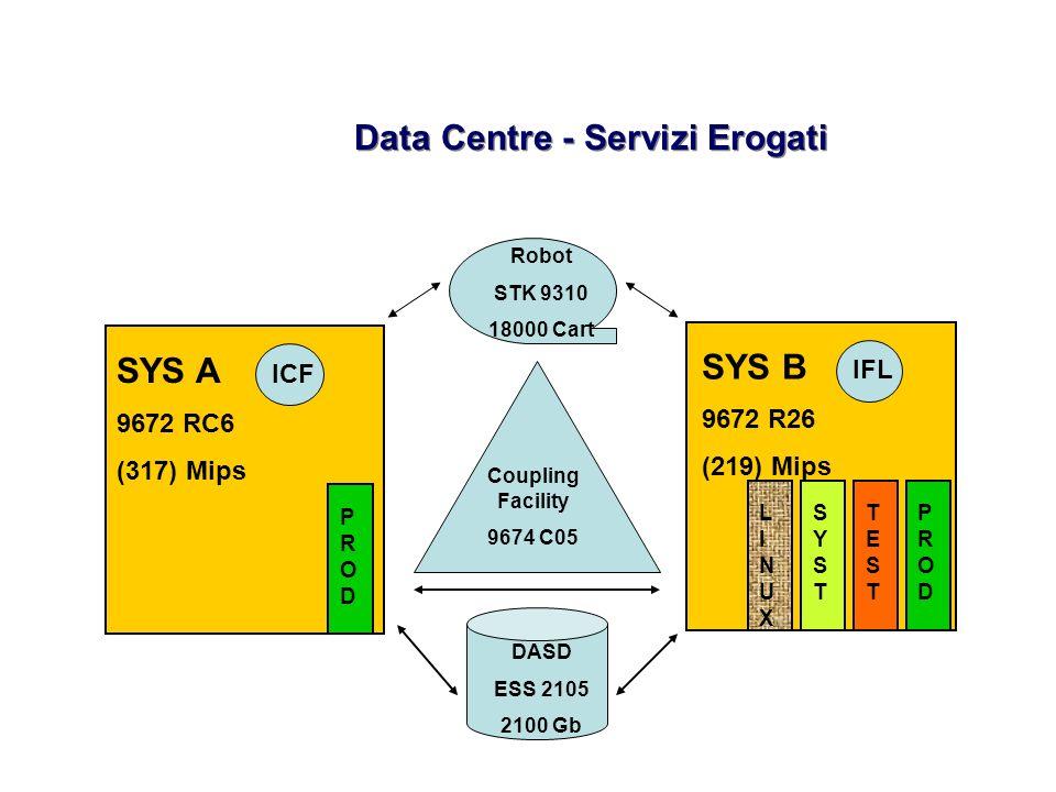 Data Centre - Servizi Erogati SYS A 9672 RC6 DB2 5.0 SYS B 9672 R26 DB2 Data Sharing OS390 2.6 Z/VM 4.1 CICS TS 1.3 T C P / I P CICS TS 1.3 DB2 5.0 Linux