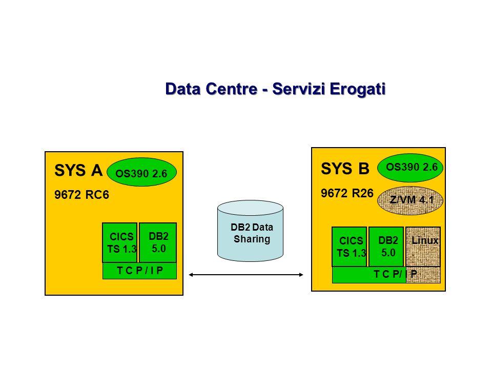 Data Centre - Servizi Erogati SYS A 9672 RC6 DB2 5.0 SYS B 9672 R26 DB2 Data Sharing OS390 2.6 Z/VM 4.1 CICS TS 1.3 T C P / I P CICS TS 1.3 DB2 5.0 Li