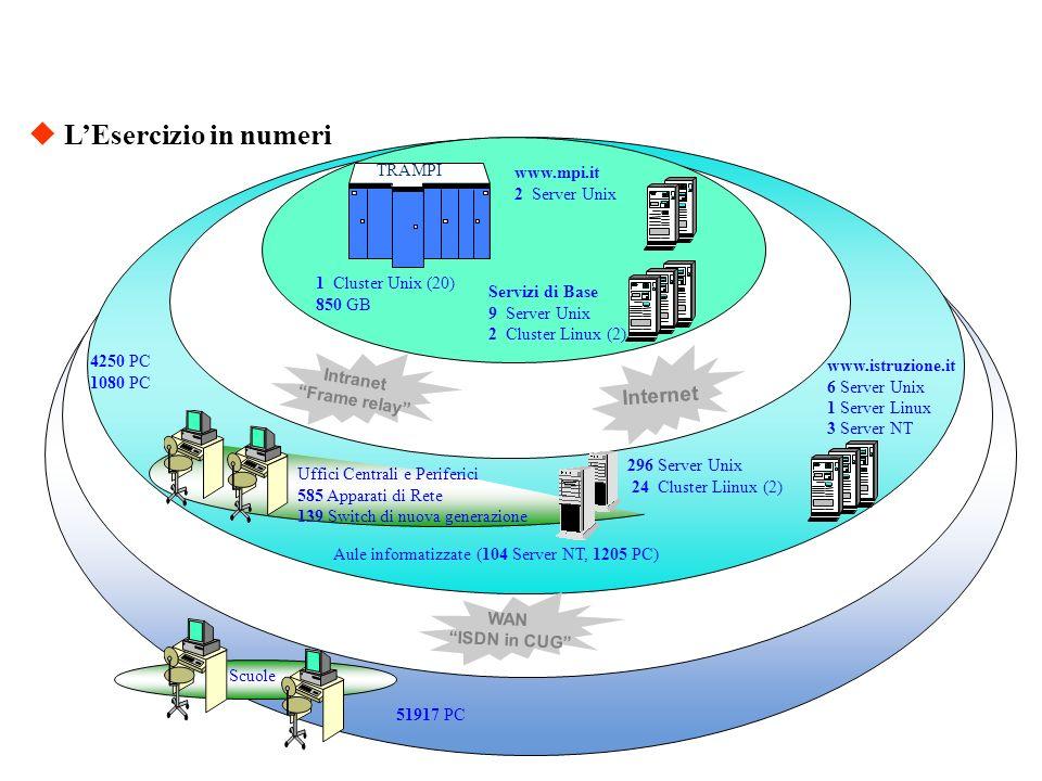 LEsercizio in numeri 51917 PC Aule informatizzate (104 Server NT, 1205 PC) 4250 PC 1080 PC Uffici Centrali e Periferici 585 Apparati di Rete 139 Switc